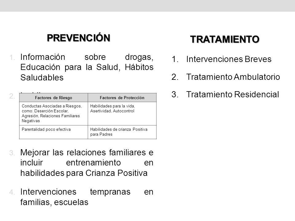 PREVENCIÓN 1. Información sobre drogas, Educación para la Salud, Hábitos Saludables 2. Incidir en: 3. Mejorar las relaciones familiares e incluir entr