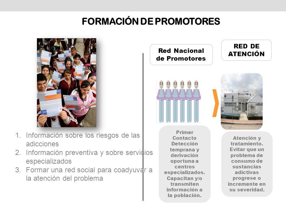 FORMACIÓN DE PROMOTORES 1.Información sobre los riesgos de las adicciones 2.Información preventiva y sobre servicios especializados 3.Formar una red s