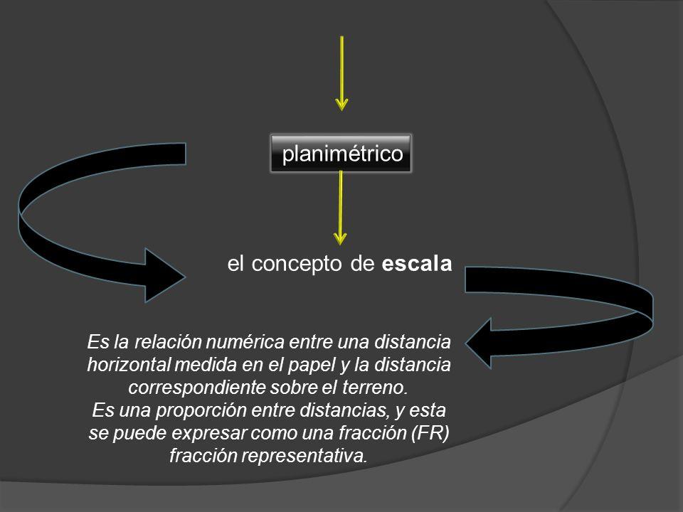 el concepto de escala Es la relación numérica entre una distancia horizontal medida en el papel y la distancia correspondiente sobre el terreno. Es un