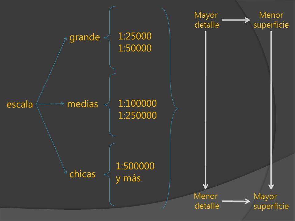 grande 1:25000 1:50000 escala medias 1:100000 1:250000 chicas 1:500000 y más Menor detalle Mayor superficie Mayor detalle Menor superficie