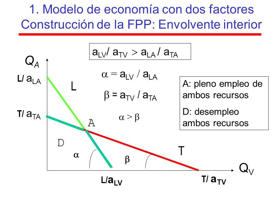 1. Modelo de economía con dos factores Construcción de la FPP: Envolvente interior QAQA QVQV L L/ a LA L/ a LV T T/ a TV T/ a TA a LV / a TV a LA / a