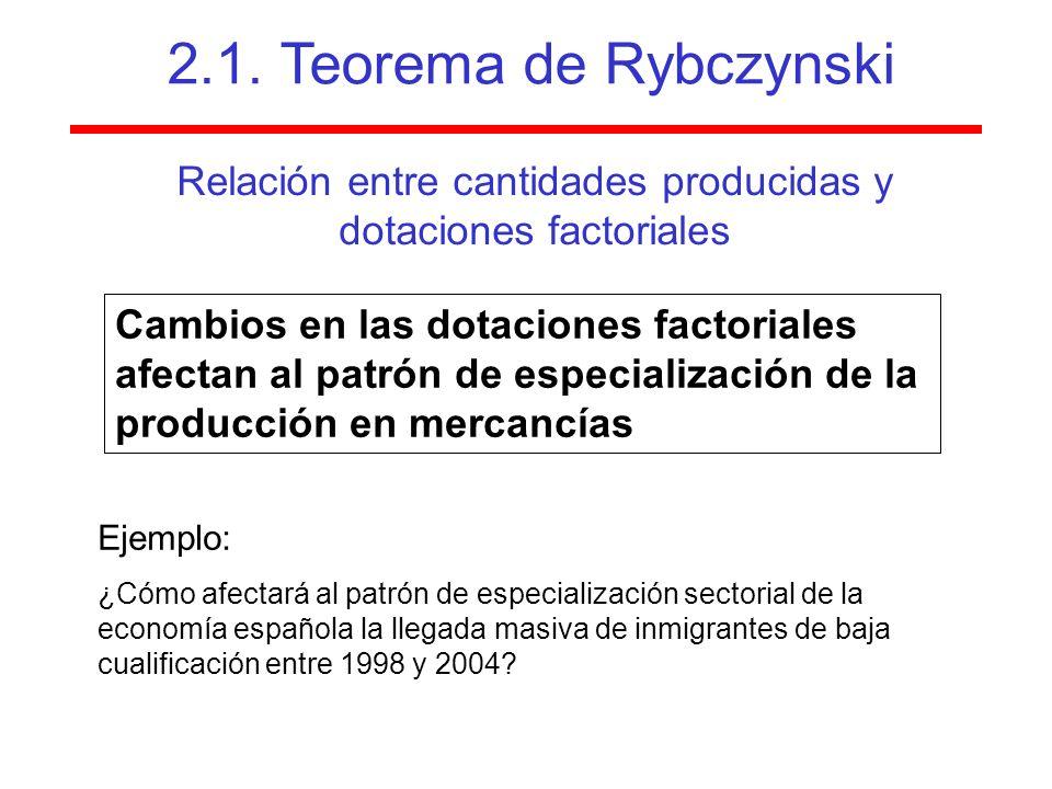 Relación entre cantidades producidas y dotaciones factoriales Cambios en las dotaciones factoriales afectan al patrón de especialización de la producción en mercancías Ejemplo: ¿Cómo afectará al patrón de especialización sectorial de la economía española la llegada masiva de inmigrantes de baja cualificación entre 1998 y 2004.