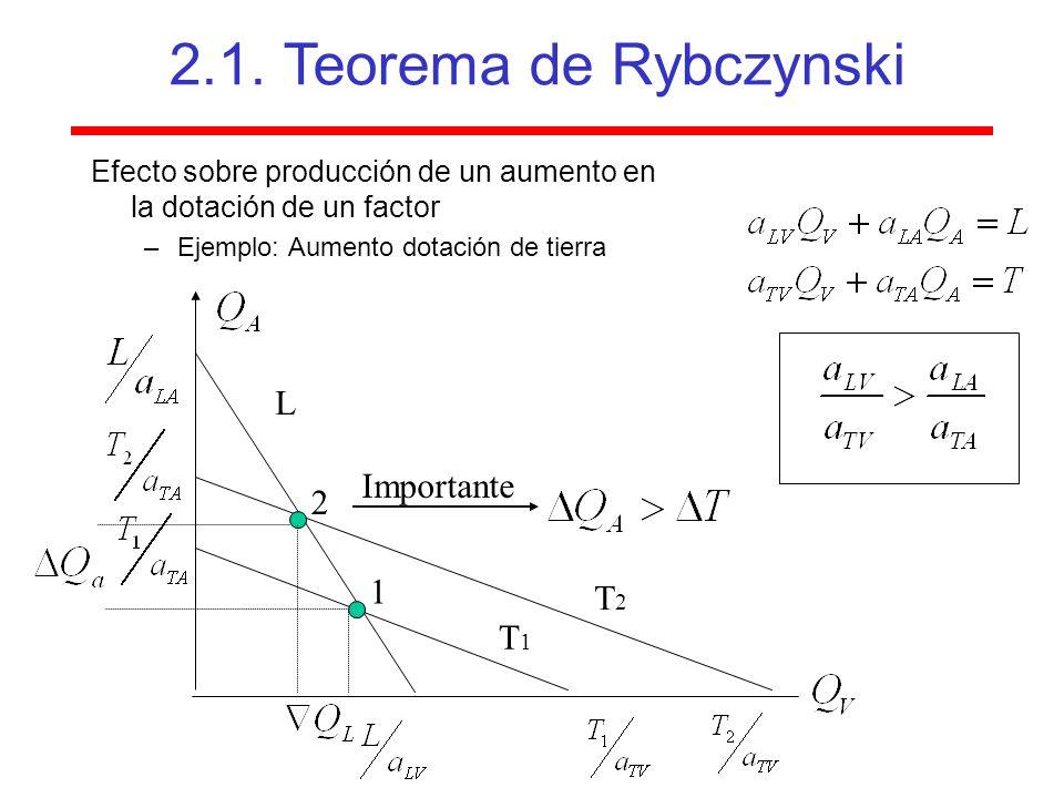 Efecto sobre producción de un aumento en la dotación de un factor –Ejemplo: Aumento dotación de tierra T1T1 L T2T2 2.1.