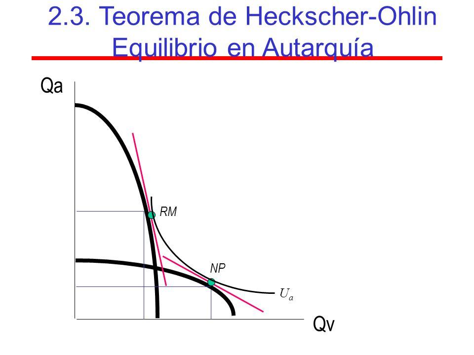 Qa RM NP QvQv 2.3. Teorema de Heckscher-Ohlin Equilibrio en Autarquía UaUa