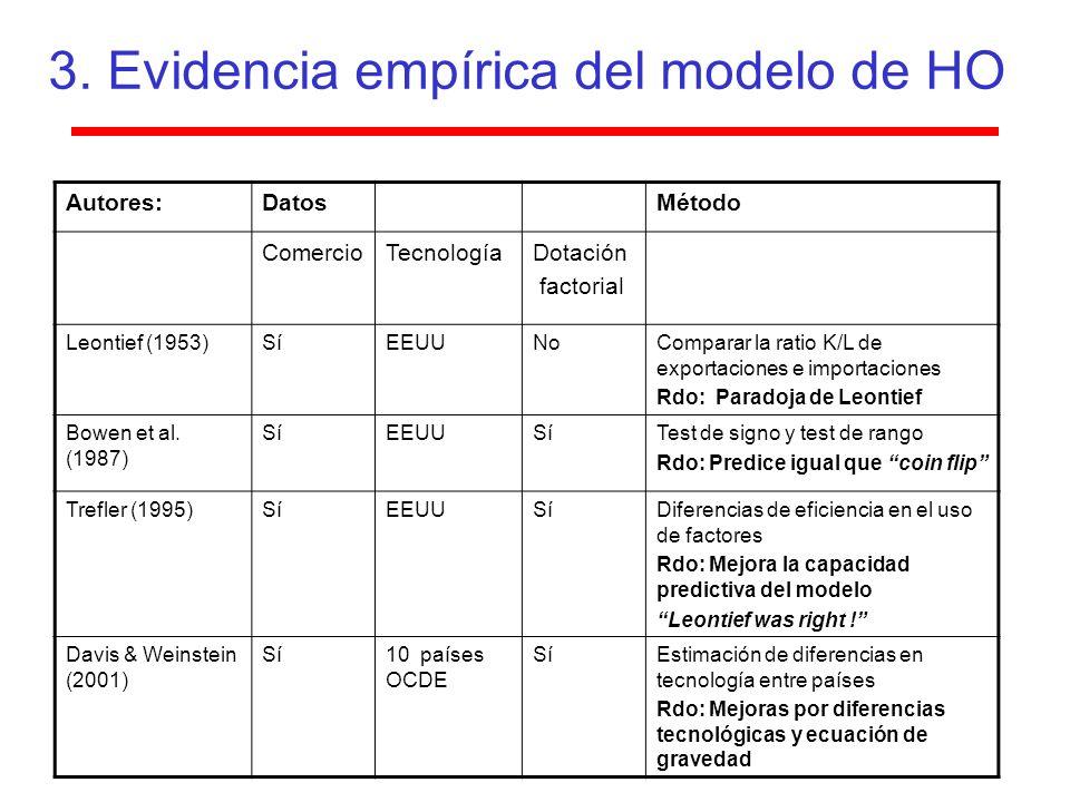 3. Evidencia empírica del modelo de HO Autores:DatosMétodo ComercioTecnologíaDotación factorial Leontief (1953)SíEEUUNoComparar la ratio K/L de export