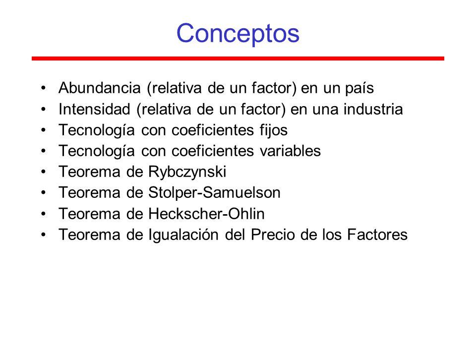 Conceptos Abundancia (relativa de un factor) en un país Intensidad (relativa de un factor) en una industria Tecnología con coeficientes fijos Tecnología con coeficientes variables Teorema de Rybczynski Teorema de Stolper-Samuelson Teorema de Heckscher-Ohlin Teorema de Igualación del Precio de los Factores