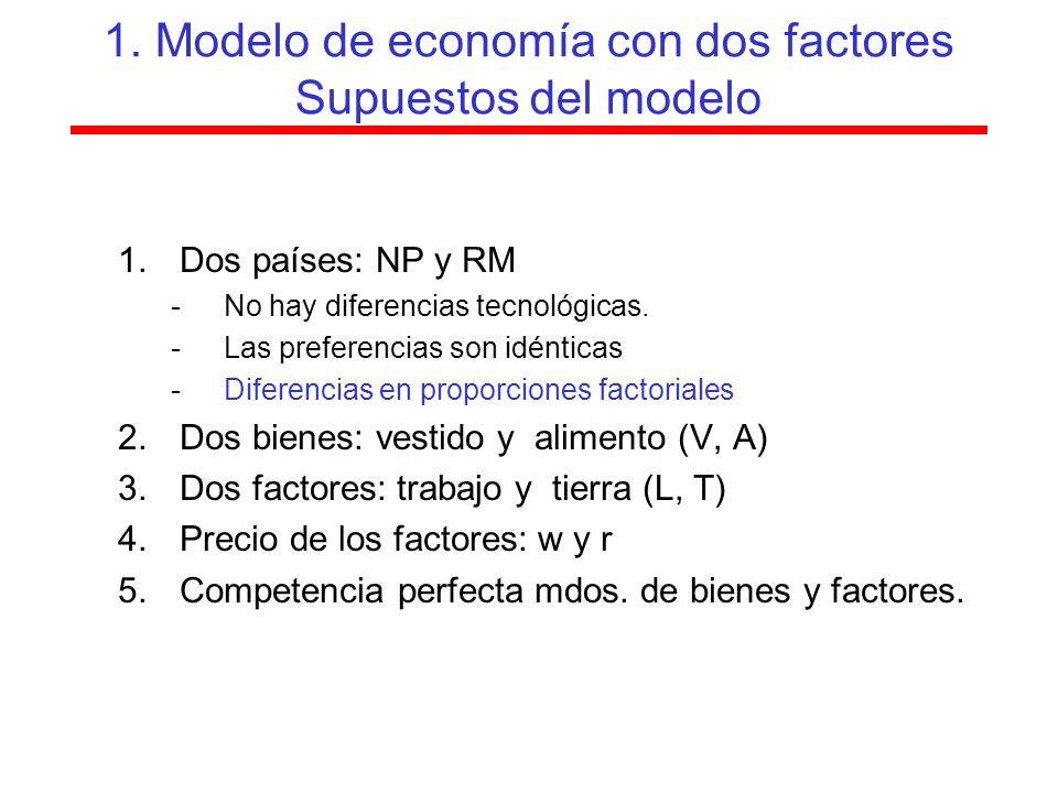 1. Modelo de economía con dos factores Supuestos del modelo 1.Dos países: NP y RM -No hay diferencias tecnológicas. -Las preferencias son idénticas -