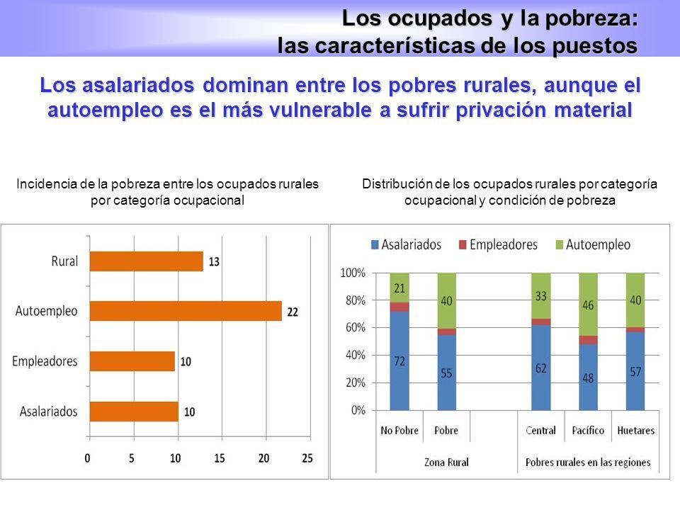 Los asalariados dominan entre los pobres rurales, aunque el autoempleo es el más vulnerable a sufrir privación material Los ocupados y la pobreza: las