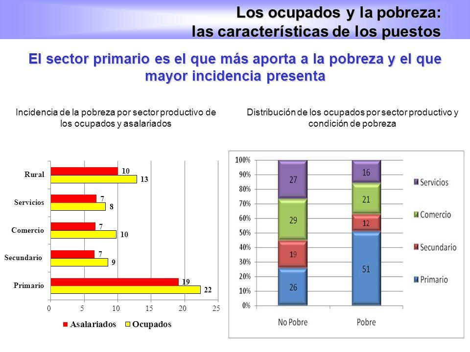El sector primario es el que más aporta a la pobreza y el que mayor incidencia presenta Los ocupados y la pobreza: las características de los puestos