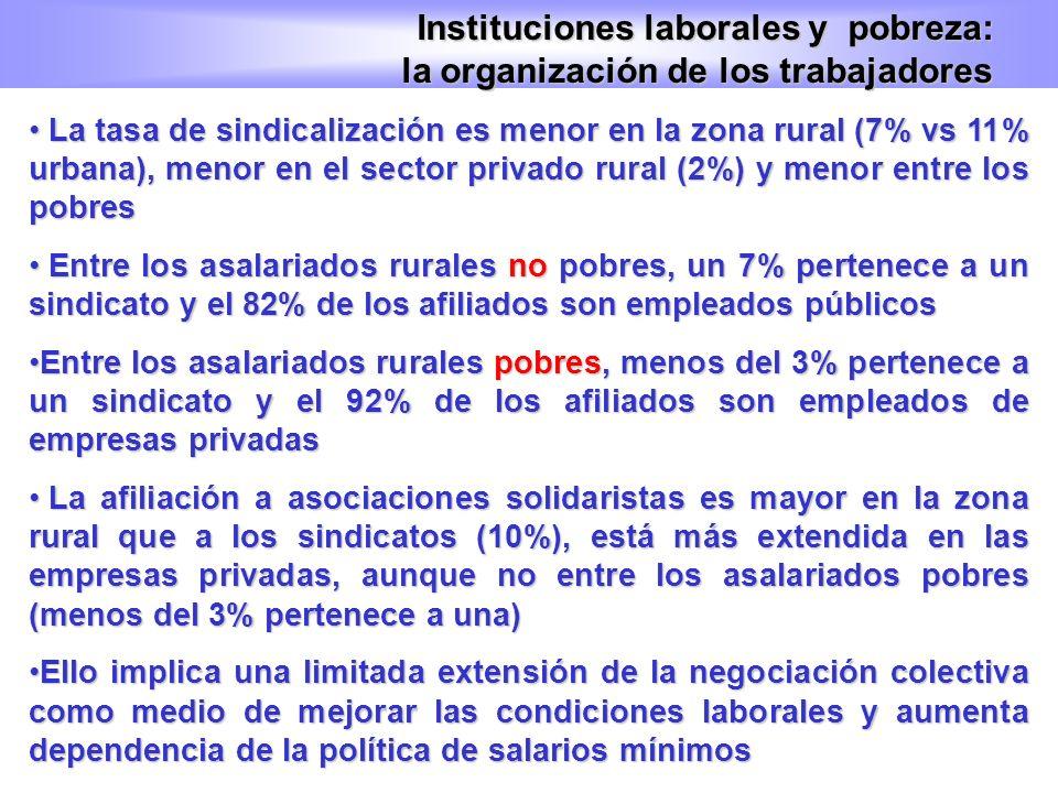 La tasa de sindicalización es menor en la zona rural (7% vs 11% urbana), menor en el sector privado rural (2%) y menor entre los pobres La tasa de sin