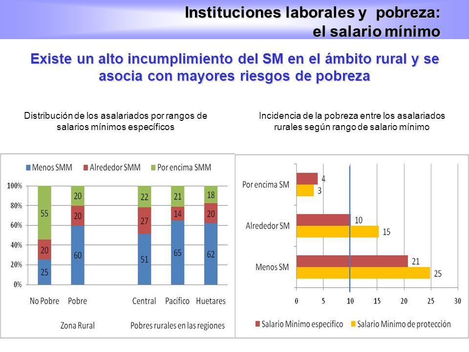 Existe un alto incumplimiento del SM en el ámbito rural y se asocia con mayores riesgos de pobreza Instituciones laborales y pobreza: el salario mínim