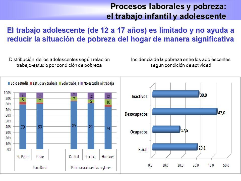 El trabajo adolescente (de 12 a 17 años) es limitado y no ayuda a reducir la situación de pobreza del hogar de manera significativa Procesos laborales