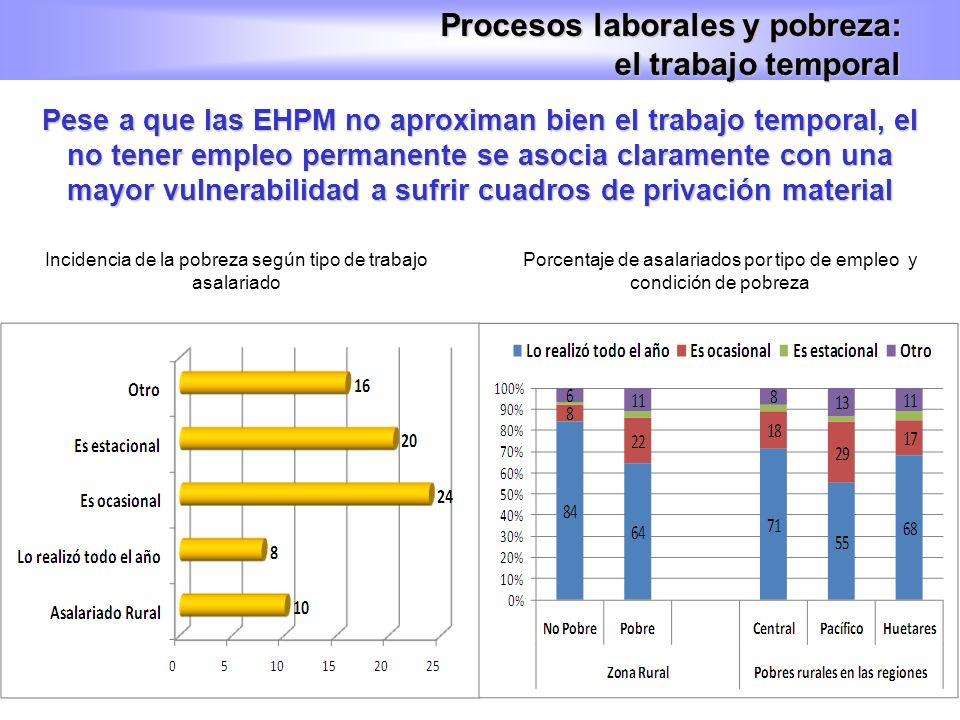 Pese a que las EHPM no aproximan bien el trabajo temporal, el no tener empleo permanente se asocia claramente con una mayor vulnerabilidad a sufrir cu
