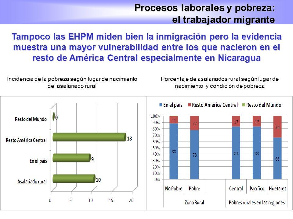 Tampoco las EHPM miden bien la inmigración pero la evidencia muestra una mayor vulnerabilidad entre los que nacieron en el resto de América Central es