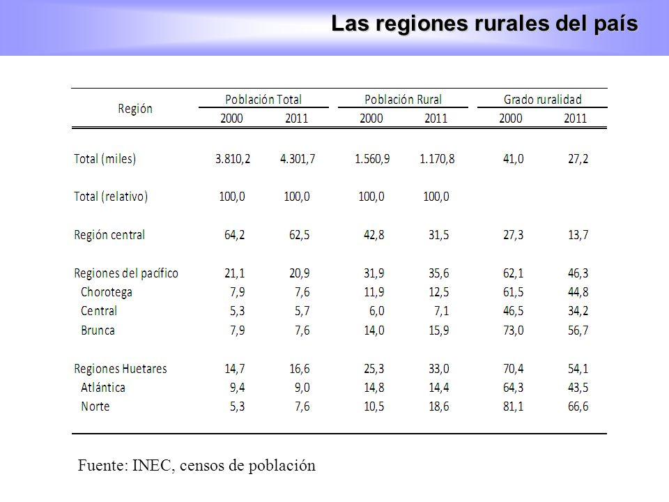 Fuente: INEC, censos de población