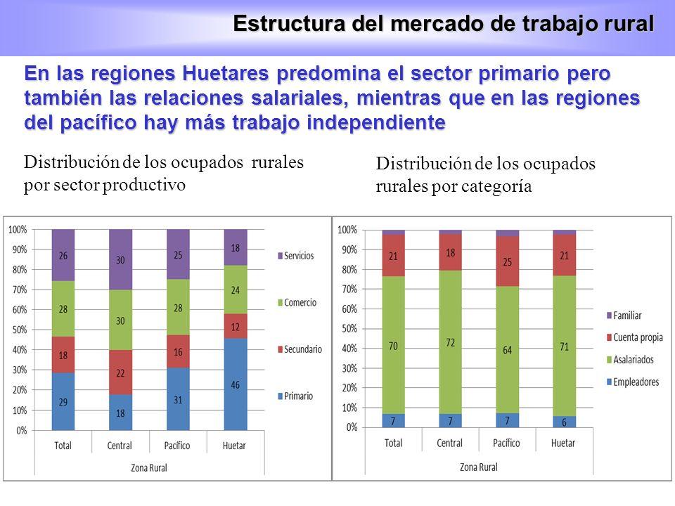 En las regiones Huetares predomina el sector primario pero también las relaciones salariales, mientras que en las regiones del pacífico hay más trabaj