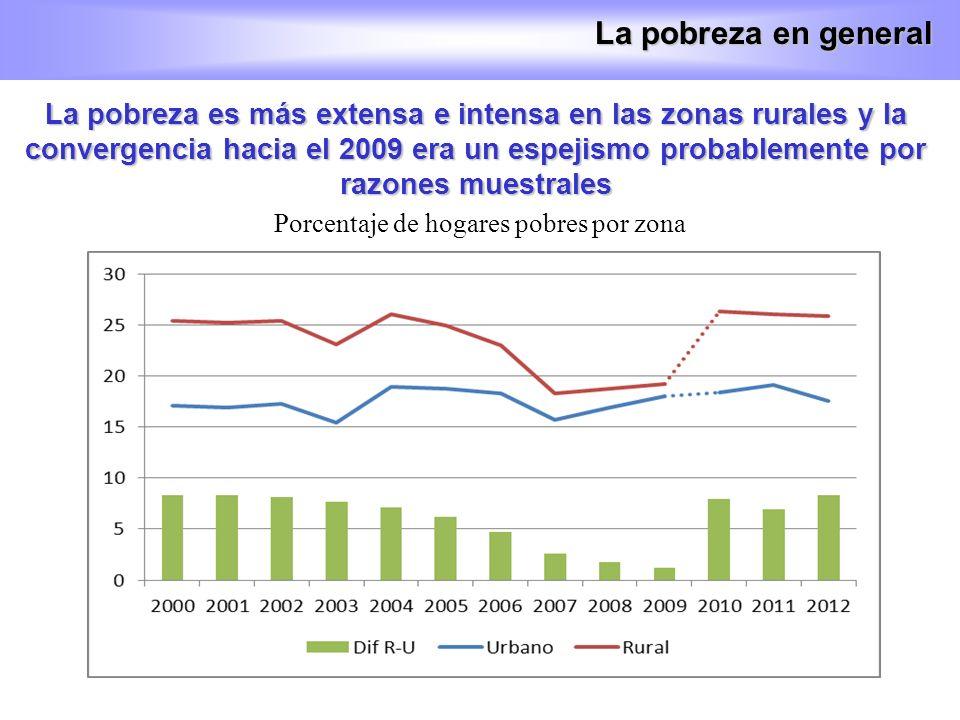 La pobreza es más extensa e intensa en las zonas rurales y la convergencia hacia el 2009 era un espejismo probablemente por razones muestrales La pobr