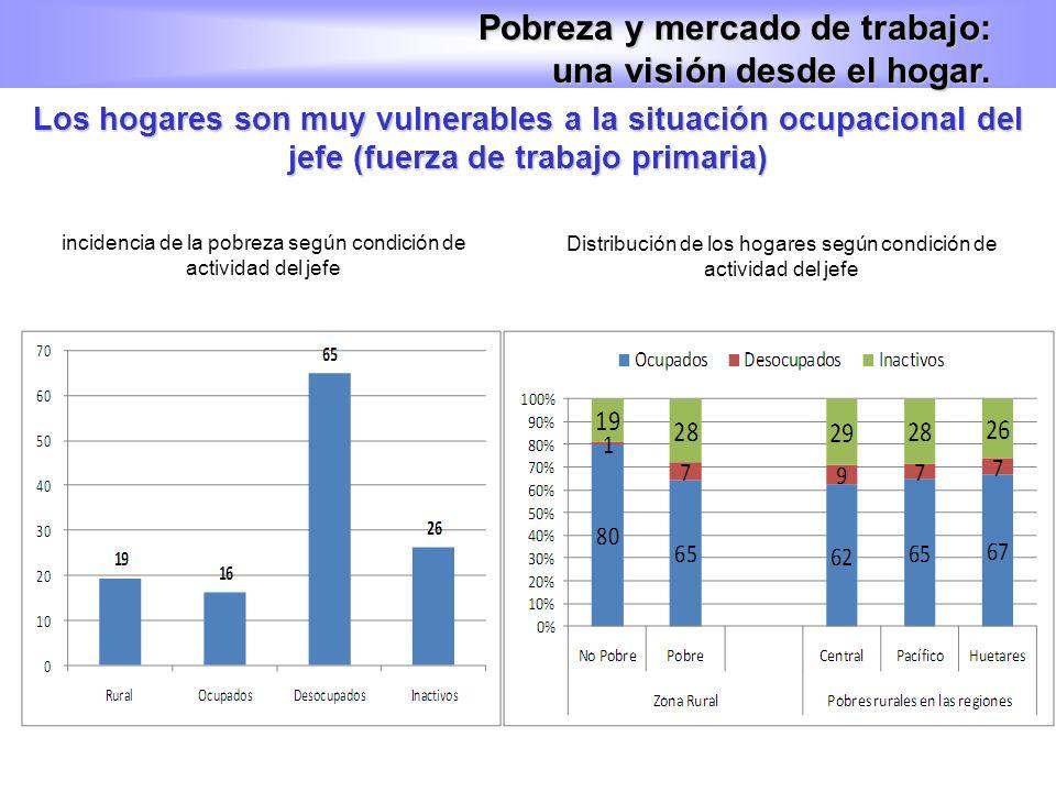 Los hogares son muy vulnerables a la situación ocupacional del jefe (fuerza de trabajo primaria) Pobreza y mercado de trabajo: una visión desde el hog