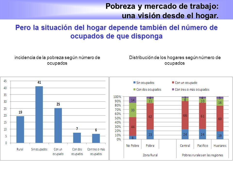 Pero la situación del hogar depende también del número de ocupados de que disponga Pobreza y mercado de trabajo: una visión desde el hogar. incidencia