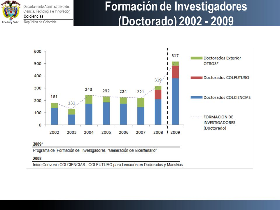 Formación de Investigadores (Doctorado) 2002 - 2009