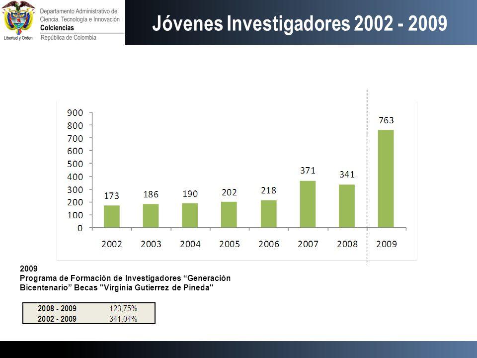 Jóvenes Investigadores 2002 - 2009 2009 Programa de Formación de Investigadores Generación Bicentenario Becas