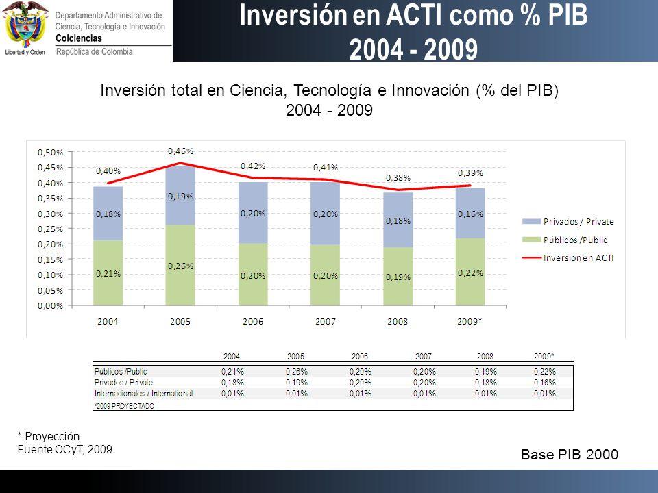 Inversión en ACTI como % PIB 2004 - 2009 Inversión total en Ciencia, Tecnología e Innovación (% del PIB) 2004 - 2009 Base PIB 2000 * Proyección. Fuent