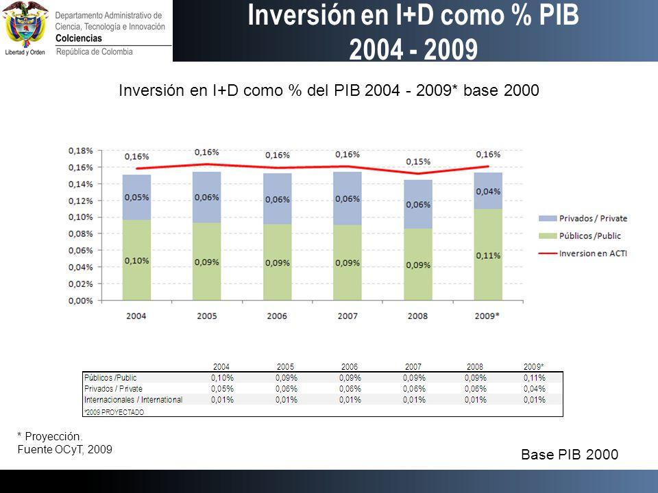 Inversión en I+D como % PIB 2004 - 2009 Inversión en I+D como % del PIB 2004 - 2009* base 2000 Base PIB 2000 * Proyección.