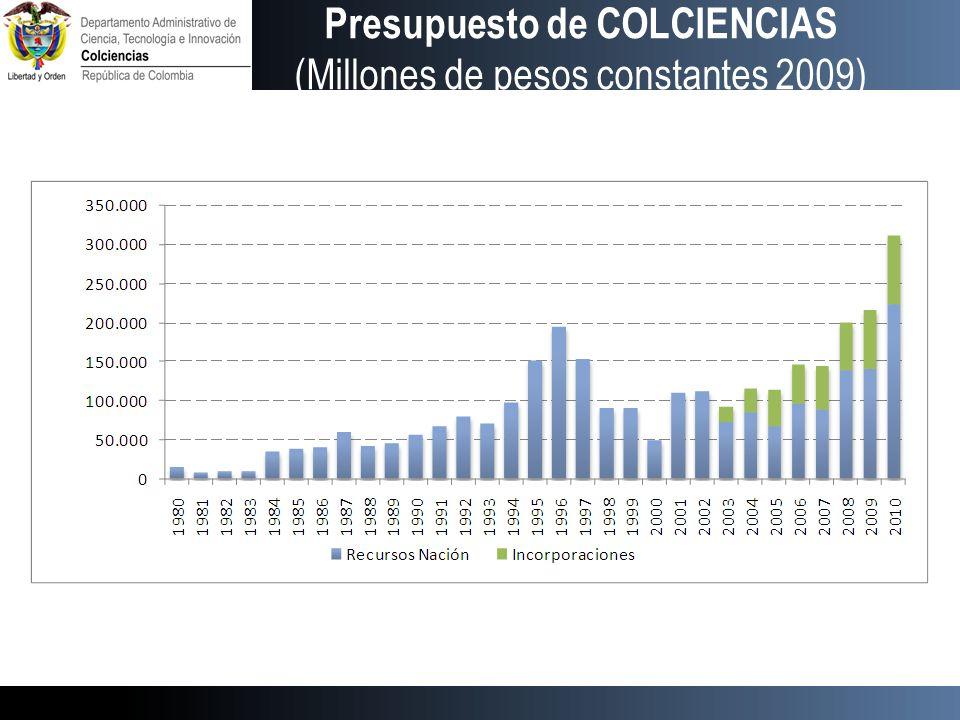 Presupuesto de COLCIENCIAS (Millones de pesos constantes 2009)