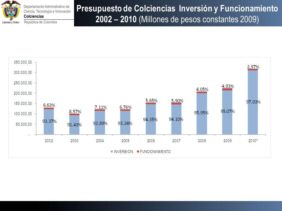 Presupuesto de Colciencias Inversión y Funcionamiento 2002 – 2010 (Millones de pesos constantes 2009)