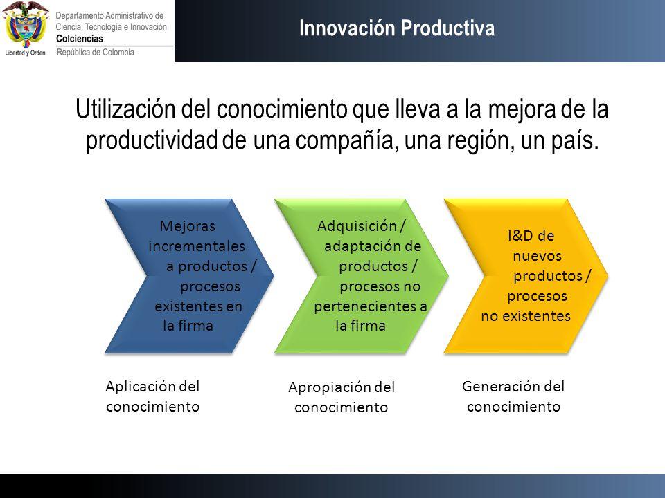 Innovación Productiva Utilización del conocimiento que lleva a la mejora de la productividad de una compañía, una región, un país. Mejoras incremental