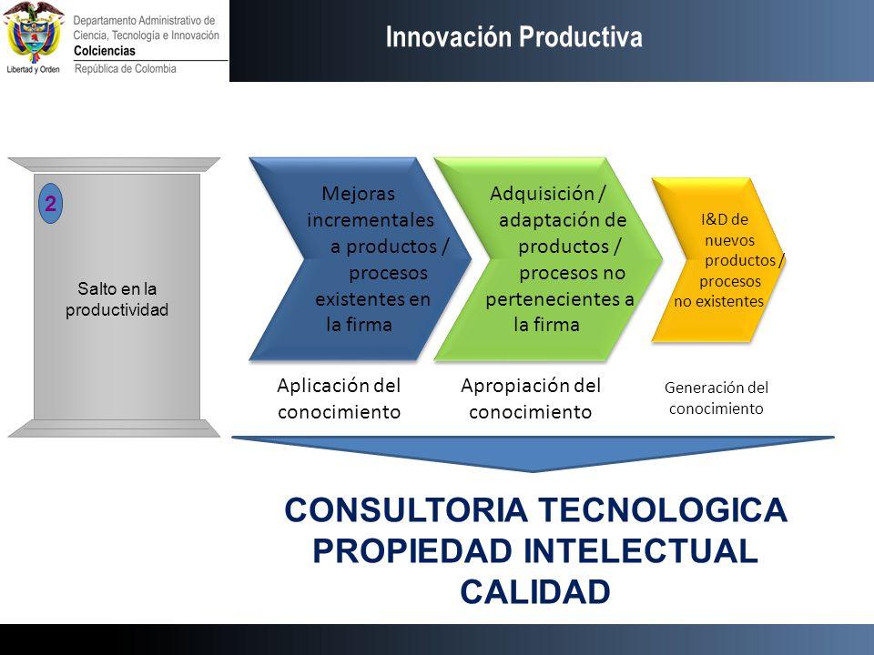 Innovación Productiva Mejoras incrementales a productos / procesos existentes en la firma Mejoras incrementales a productos / procesos existentes en l
