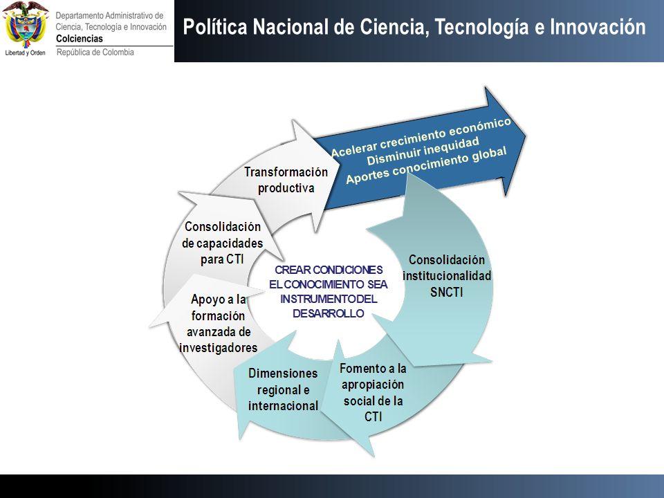 Estrategias de la política Política Nacional de Ciencia, Tecnología e Innovación