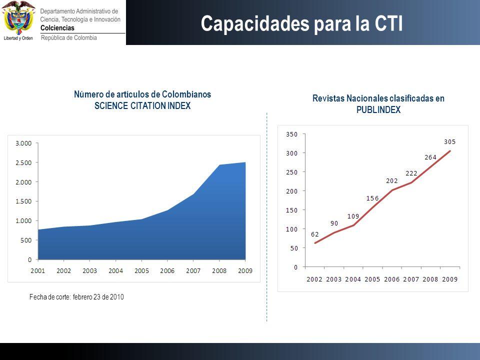 Capacidades para la CTI Número de artículos de Colombianos SCIENCE CITATION INDEX Revistas Nacionales clasificadas en PUBLINDEX Fecha de corte: febrero 23 de 2010