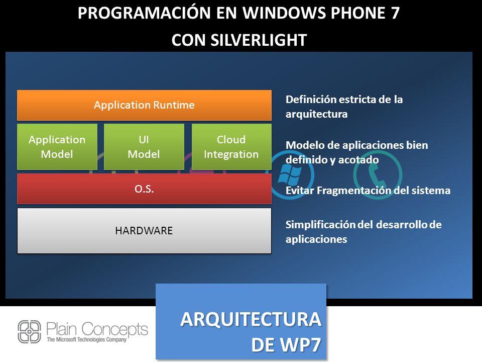 PROGRAMACIÓN EN WINDOWS PHONE 7 CON SILVERLIGHT HARDWARE O.S. Application Model UI Model UI Model Cloud Integration Application Runtime Definición est