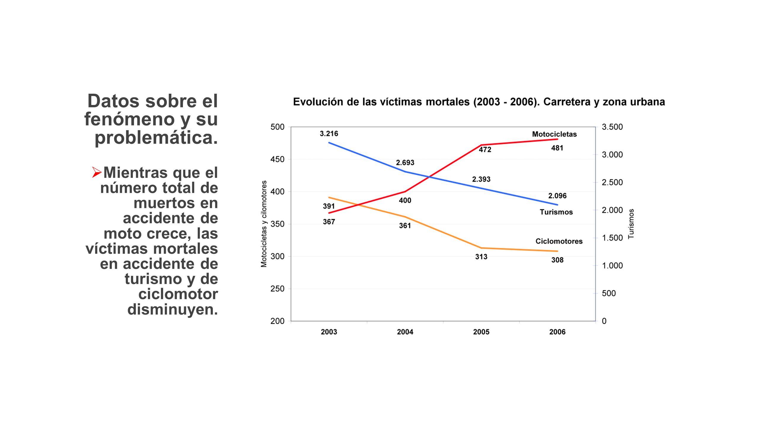 Datos sobre el fenómeno y su problemática. Mientras que el número total de muertos en accidente de moto crece, las víctimas mortales en accidente de t