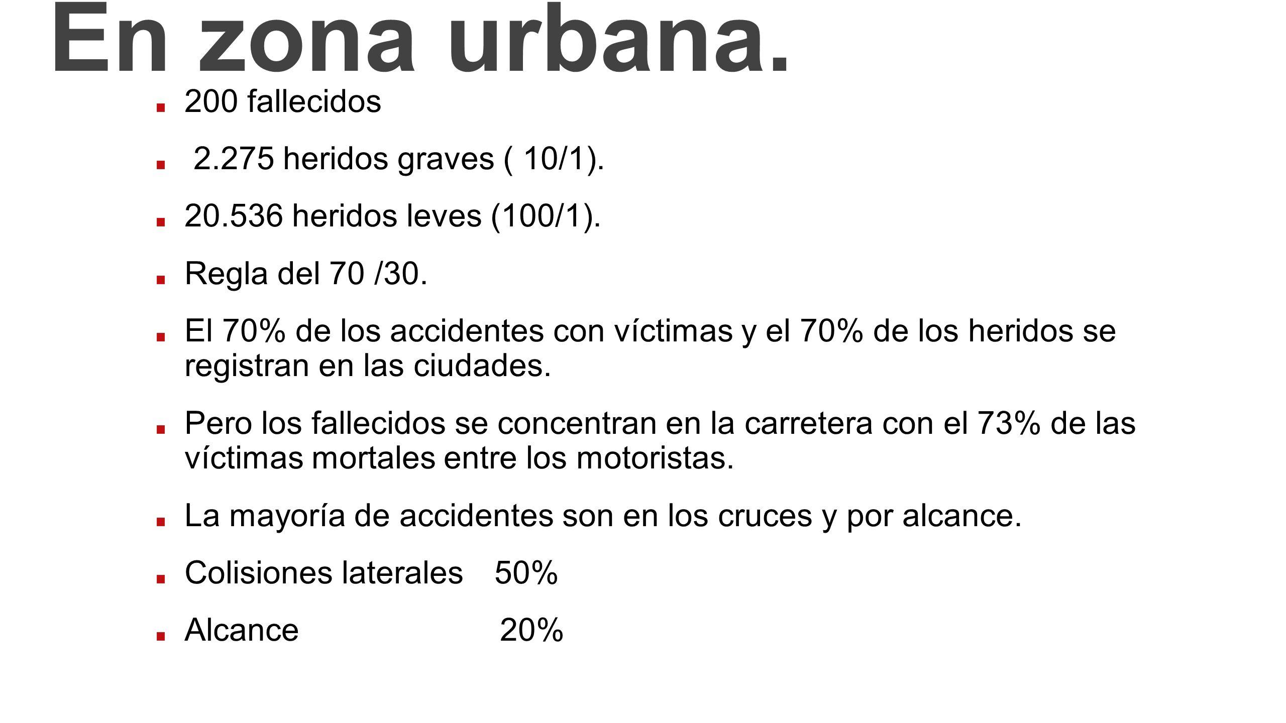 En zona urbana. 200 fallecidos 2.275 heridos graves ( 10/1). 20.536 heridos leves (100/1). Regla del 70 /30. El 70% de los accidentes con víctimas y e