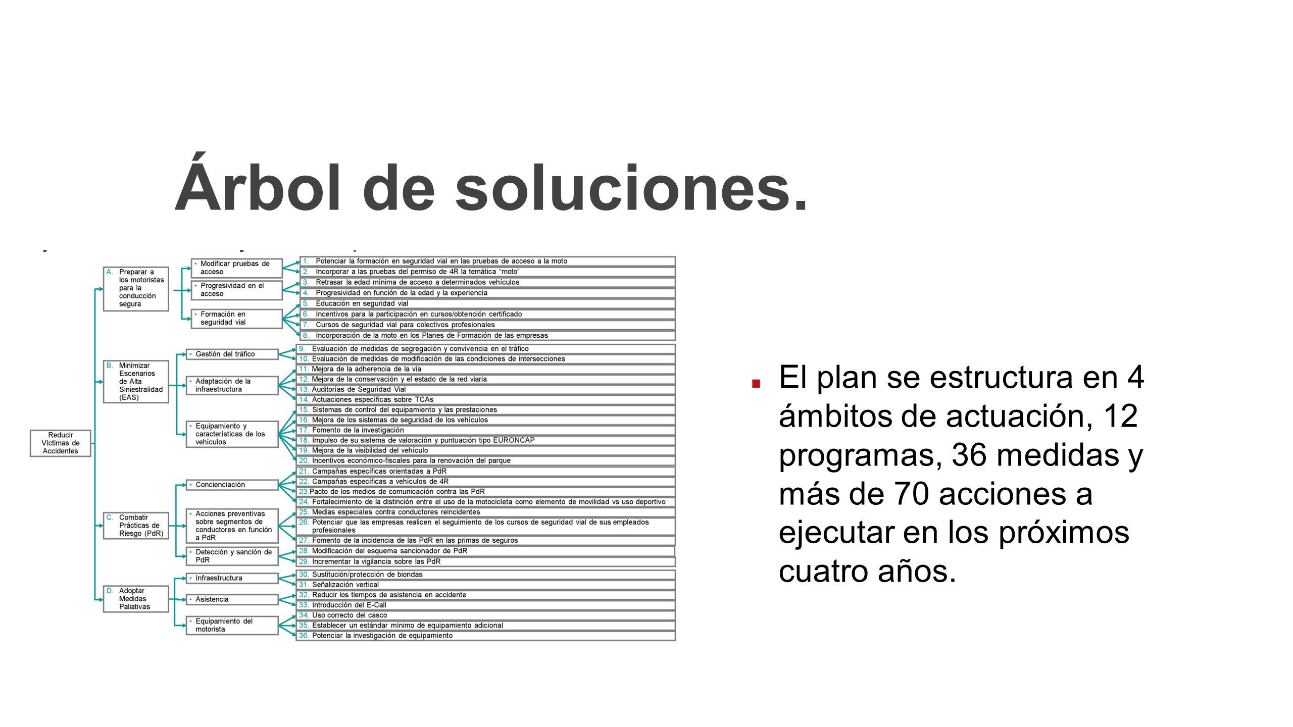 Árbol de soluciones. El plan se estructura en 4 ámbitos de actuación, 12 programas, 36 medidas y más de 70 acciones a ejecutar en los próximos cuatro