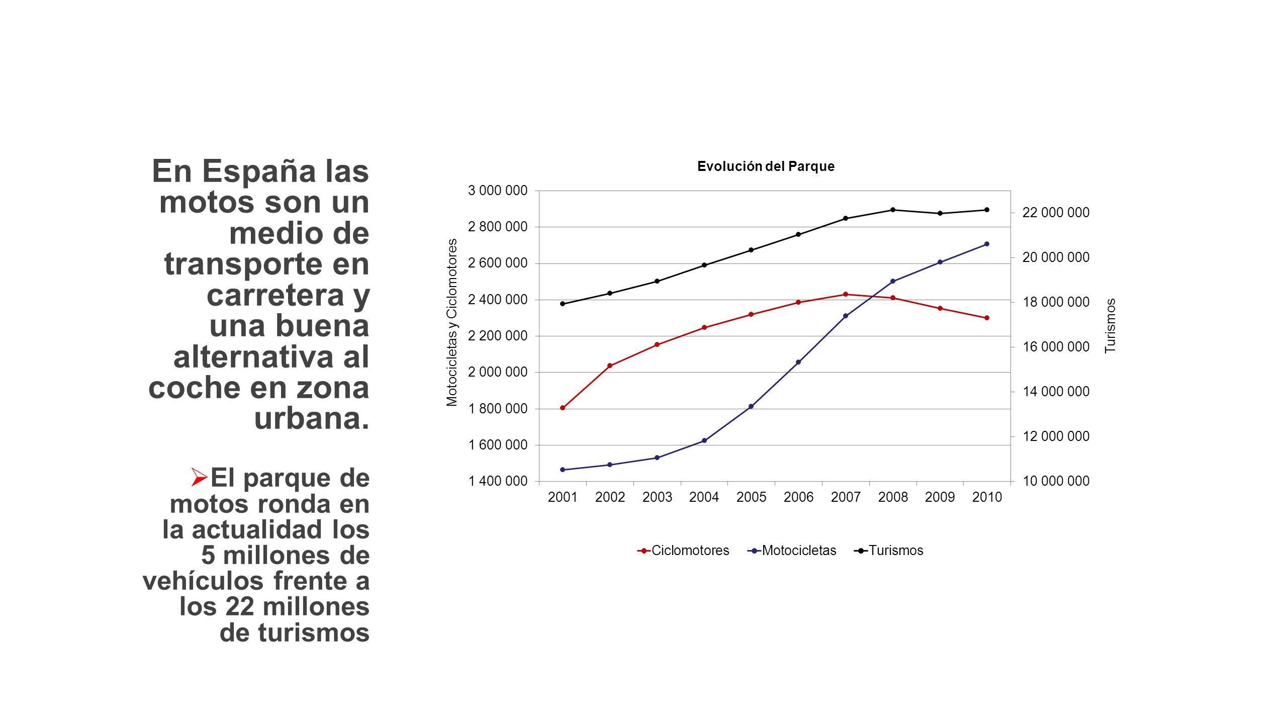 En España las motos son un medio de transporte en carretera y una buena alternativa al coche en zona urbana. El parque de motos ronda en la actualidad