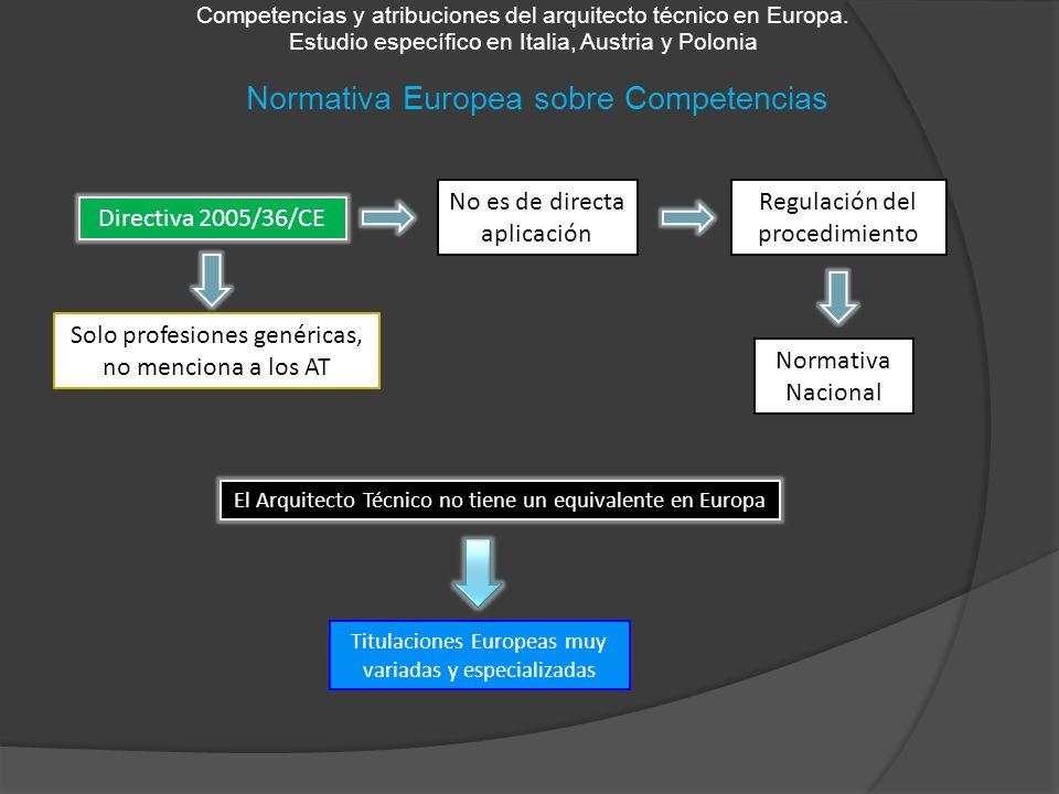Normativa Europea sobre Competencias Competencias y atribuciones del arquitecto técnico en Europa. Estudio específico en Italia, Austria y Polonia El