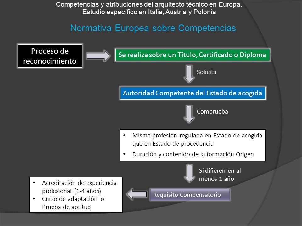Normativa Europea sobre Competencias Competencias y atribuciones del arquitecto técnico en Europa. Estudio específico en Italia, Austria y Polonia Pro