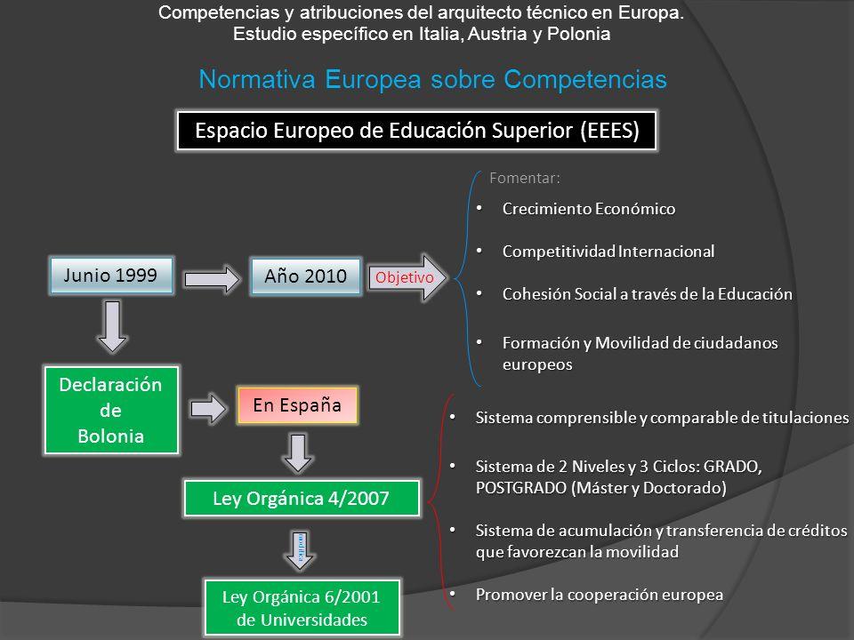 Normativa Europea sobre Competencias Competencias y atribuciones del arquitecto técnico en Europa. Estudio específico en Italia, Austria y Polonia Esp