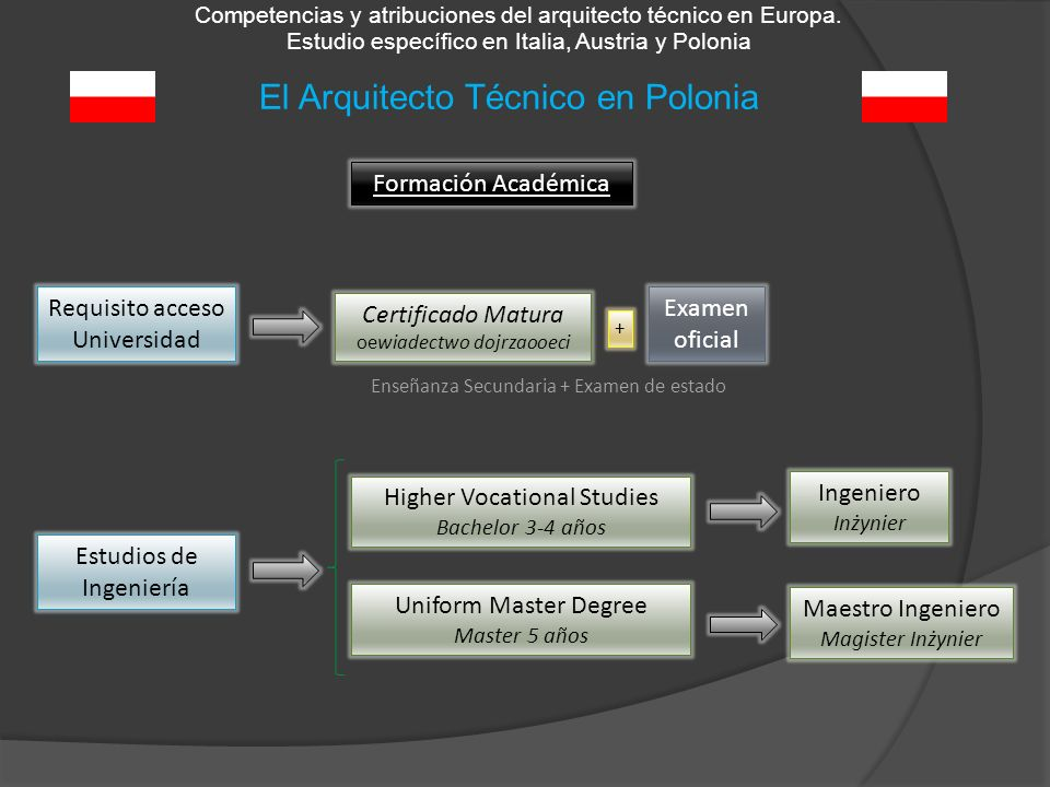 El Arquitecto Técnico en Polonia Competencias y atribuciones del arquitecto técnico en Europa. Estudio específico en Italia, Austria y Polonia Formaci