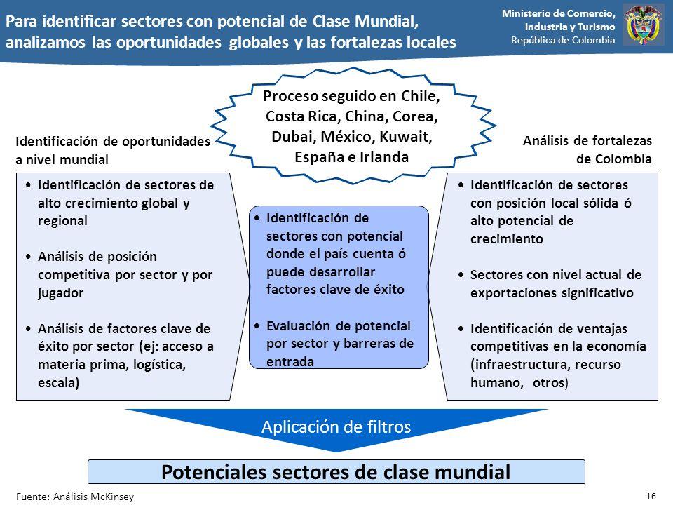Ministerio de Comercio, Industria y Turismo República de Colombia Aplicación de filtros Para identificar sectores con potencial de Clase Mundial, anal