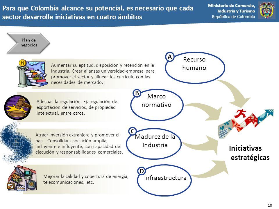 Ministerio de Comercio, Industria y Turismo República de Colombia Para que Colombia alcance su potencial, es necesario que cada sector desarrolle inic