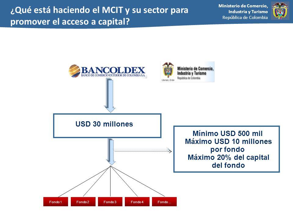 Ministerio de Comercio, Industria y Turismo República de Colombia USD 30 millones Fondo 1Fondo 4Fondo 2Fondo 3Fondo... ¿ Qué está haciendo el MCIT y s