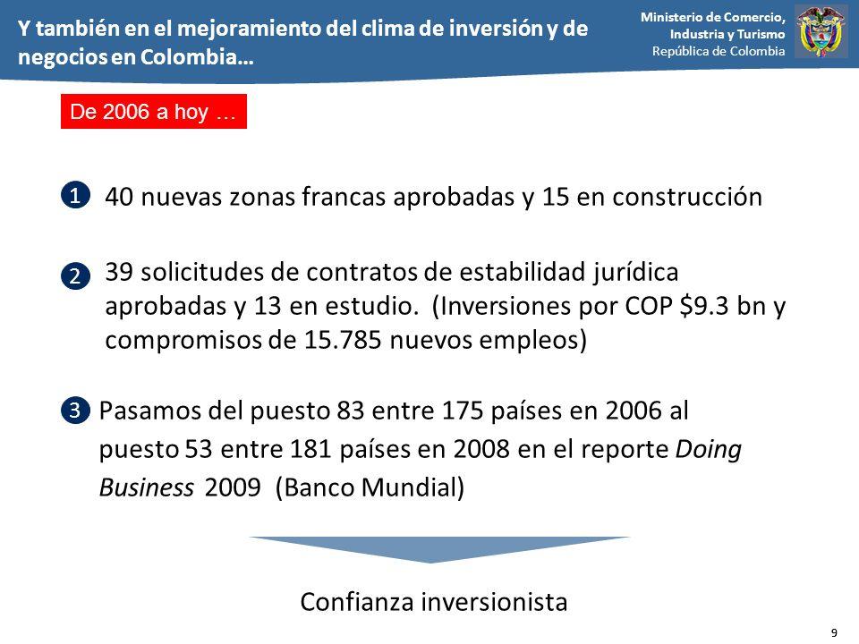 Ministerio de Comercio, Industria y Turismo República de Colombia 10 Zonas Francas ZF en construcción ZF Aprobadas* En 50 años (1958-2006) se crearon 11 zonas francas 2007-2008 40 nuevas solicitudes aprobadas desde abril 2007 15 en construcción Inversiones por COP $ 10 billones 39.900 nuevos empleos