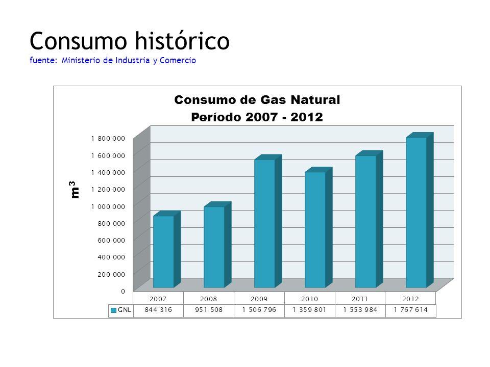 Consumo histórico fuente: Ministerio de Industria y Comercio