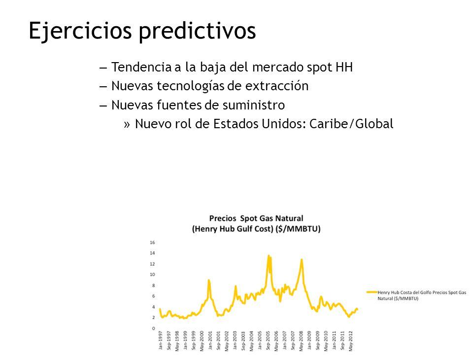 Ejercicios predictivos – Tendencia a la baja del mercado spot HH – Nuevas tecnologías de extracción – Nuevas fuentes de suministro » Nuevo rol de Esta
