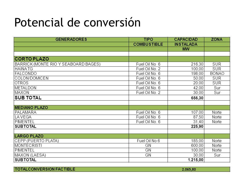 Potencial de conversión GENERADORESTIPOCAPACIDADZONA COMBUSTIBLEINSTALADA MW CORTO PLAZO BARRICK (MONTE RIO Y SEABOARD BAGES)Fuel Oil No 6216,30SUR HA