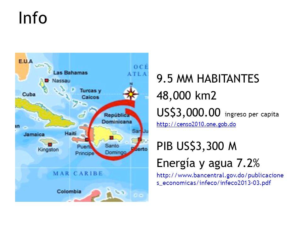 Info 9.5 MM HABITANTES 48,000 km2 US$3,000.00 ingreso per capita http://censo2010.one.gob.do PIB US$3,300 M Energía y agua 7.2% http://www.bancentral.